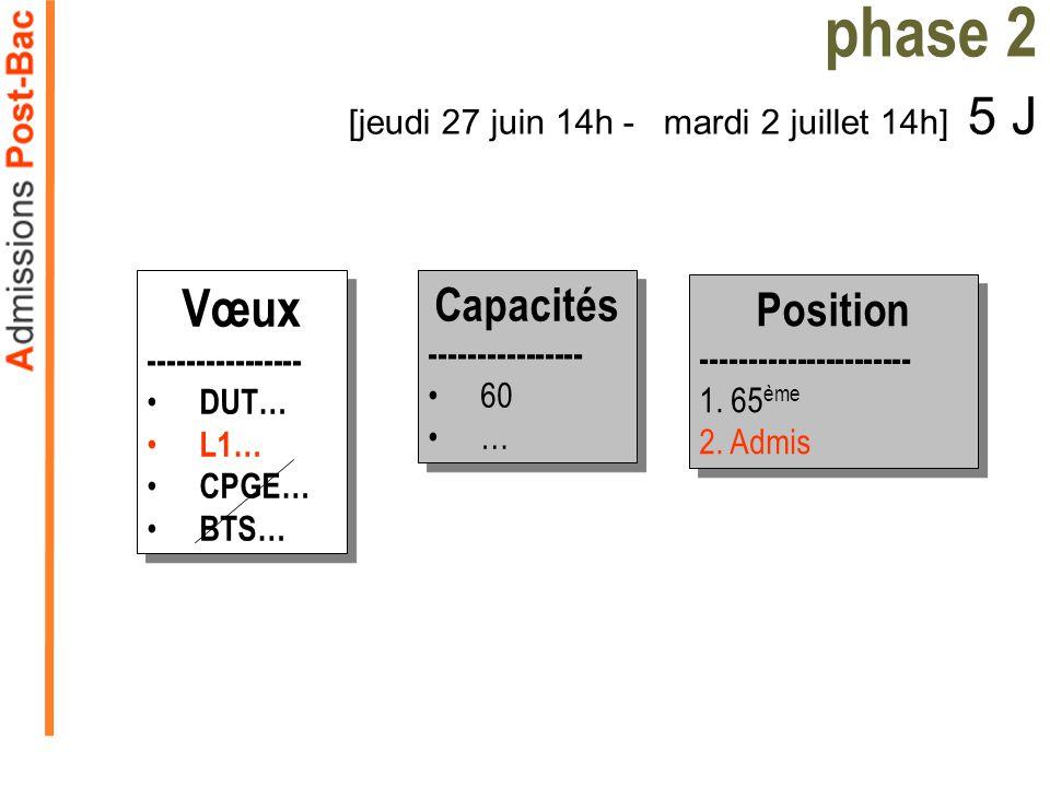phase 2 [jeudi 27 juin 14h - mardi 2 juillet 14h] 5 J